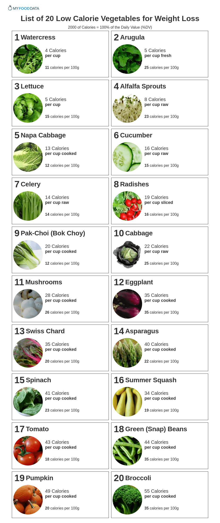 A printable list of vegetables low in calories.