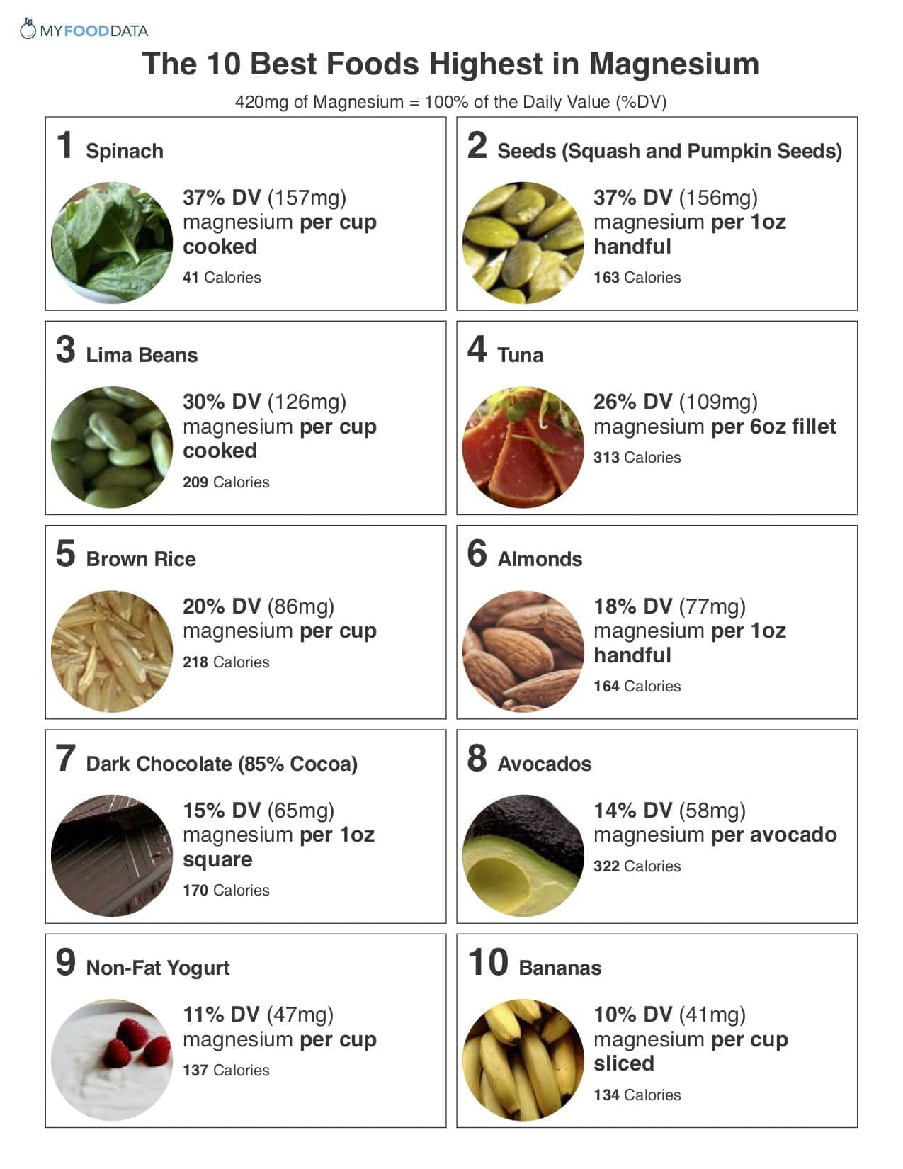 The 10 best foods highest in magnesium for Is fish high in potassium