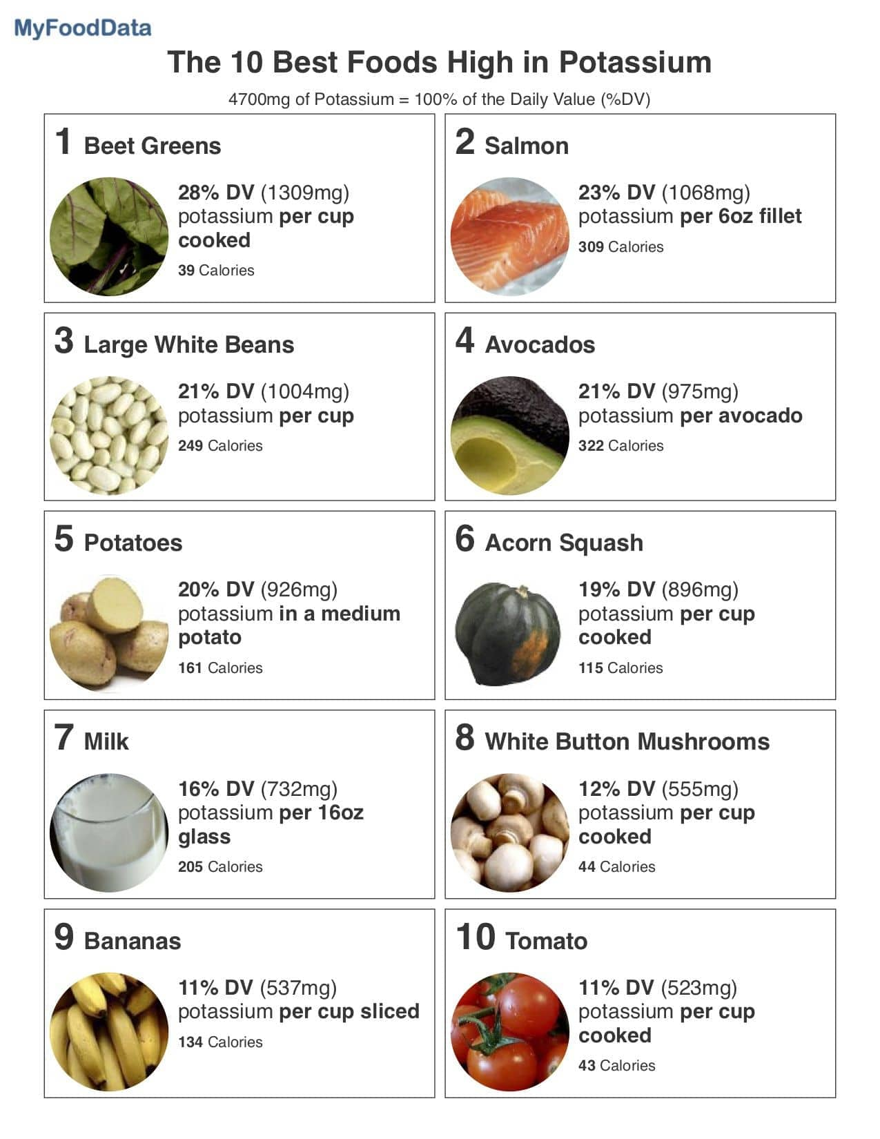 A printable one-page list of the top 10 foods highest in potassium.