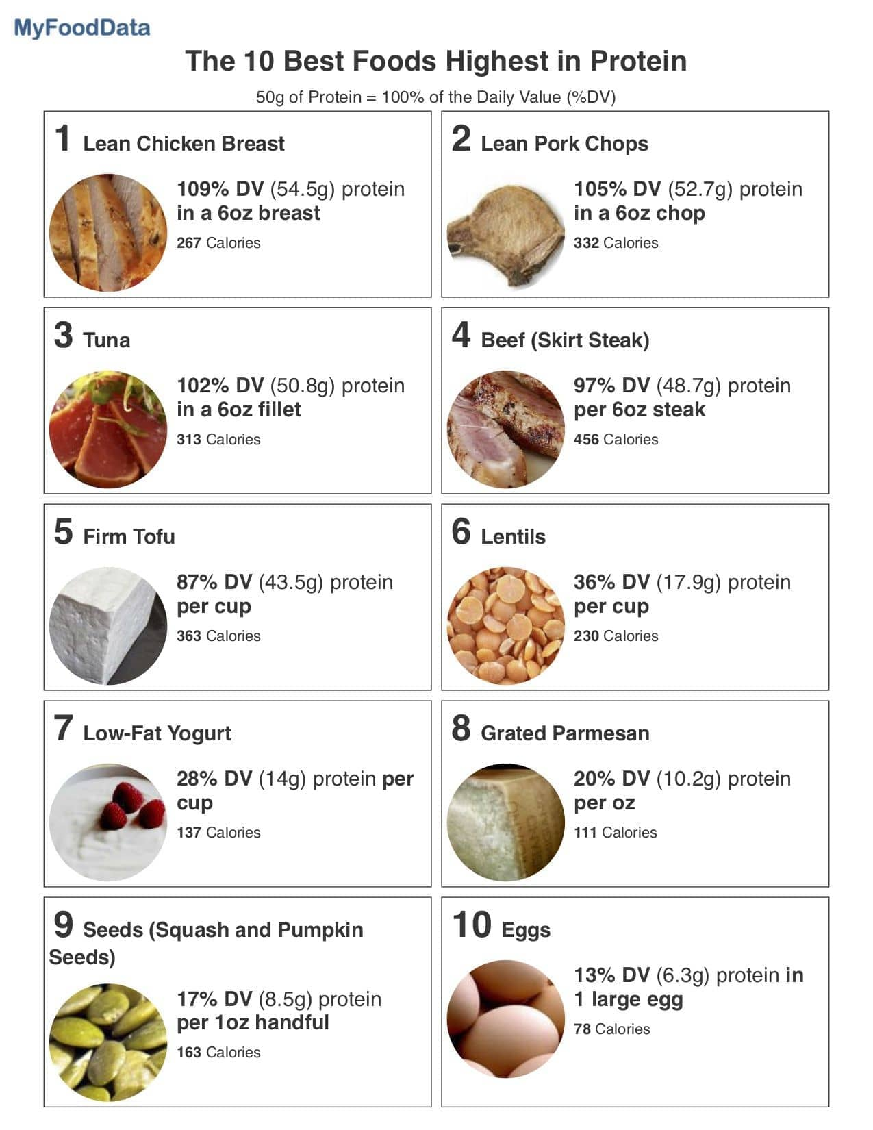 A printable list of the top 10 foods highest in protein.