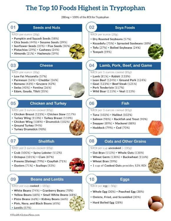 1e3684ff4393 List of high tryptophan foods in a one page printable list.