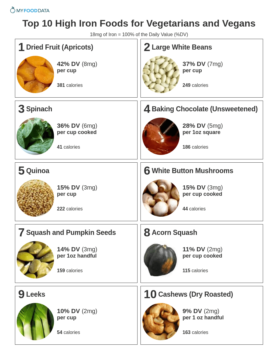A printable one-page list of vegetarian and vegan iron foods.