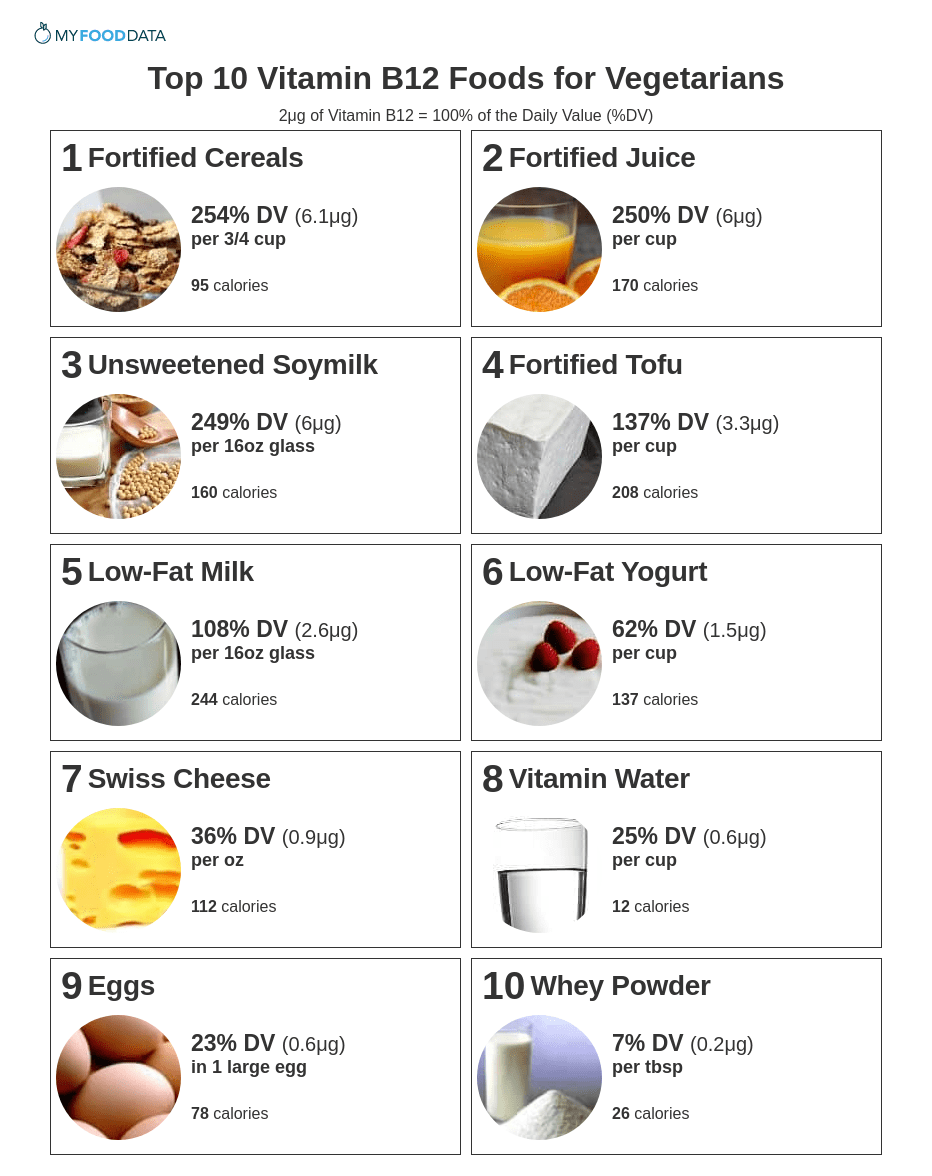 Top 10 Vitamin B12 Foods for Vegetarians