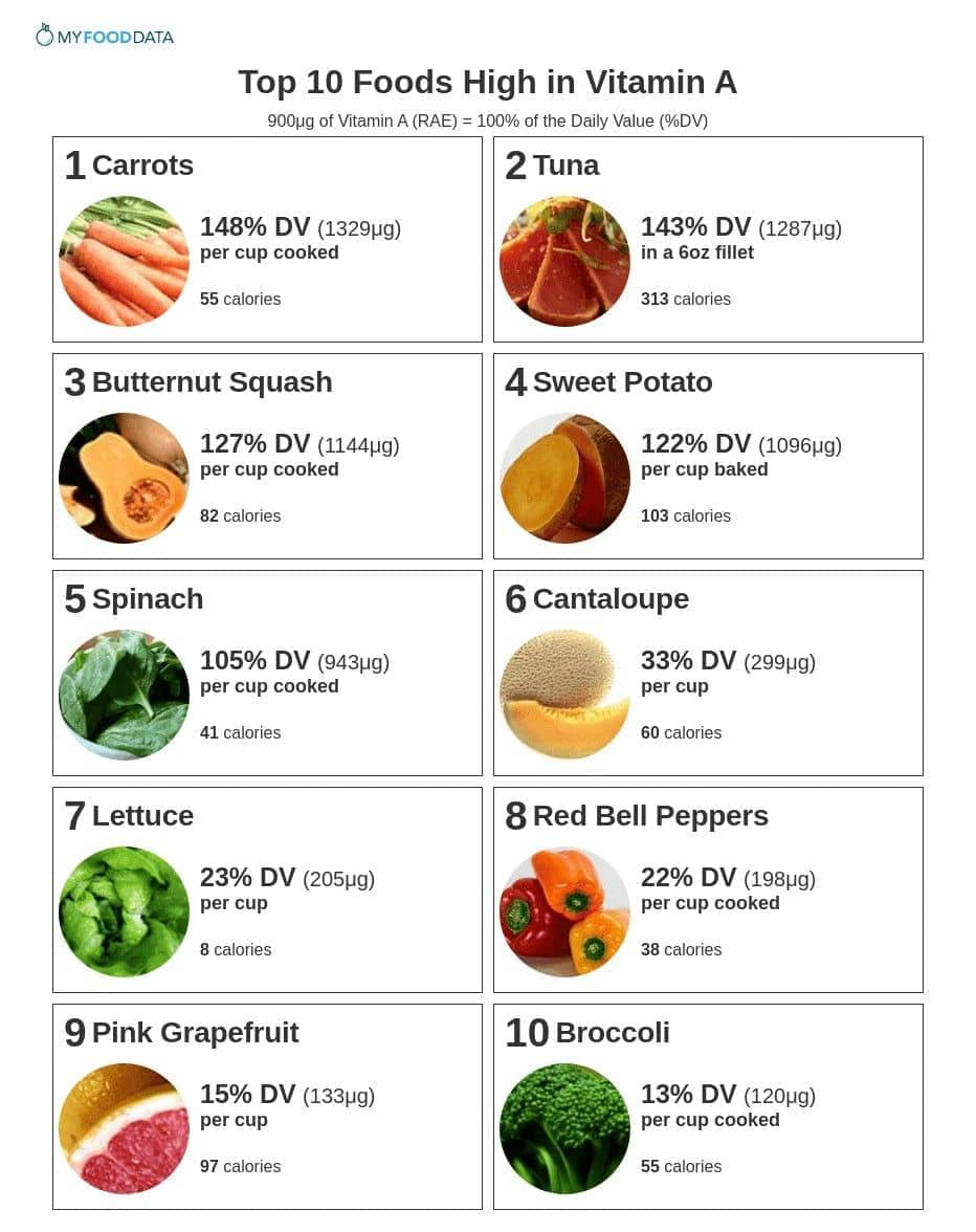 List Of Foods High In Carotene