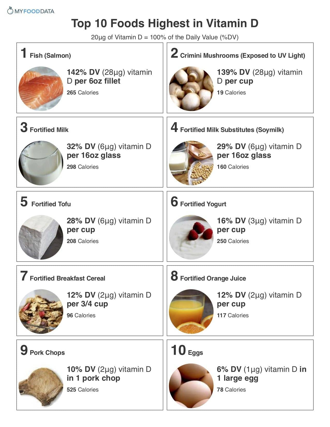 List Of Foods Fortified With Vitamin D