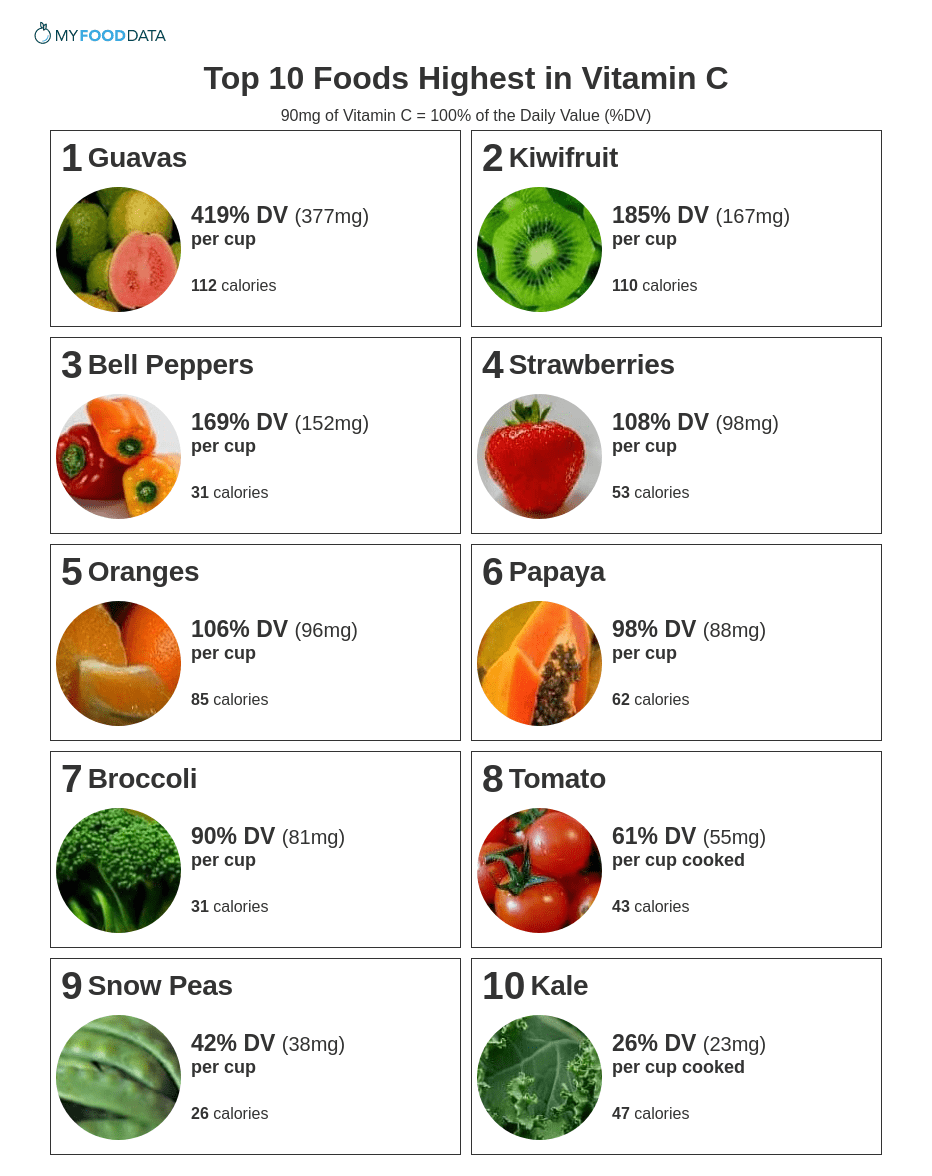 A printable list of the top 10 foods highest in vitamin C.