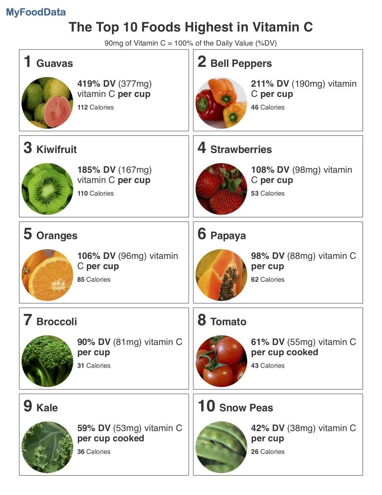 Nutritional Value Of Vegetables And Fruits Chart ...