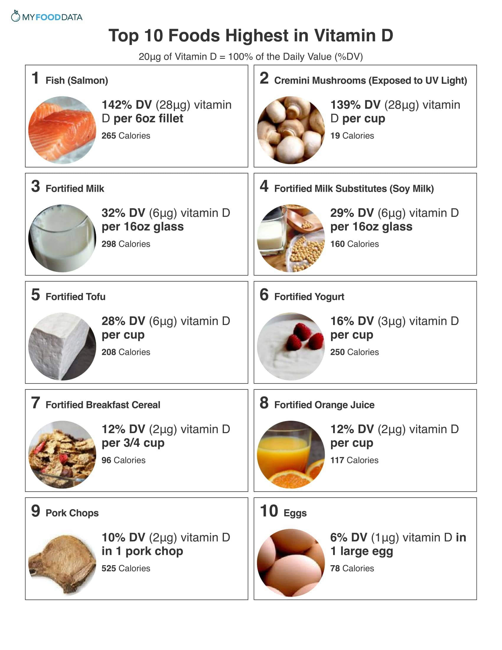 picture regarding Printable List of Iron Rich Foods named Final 10 Significant Vitamin D Foodstuff