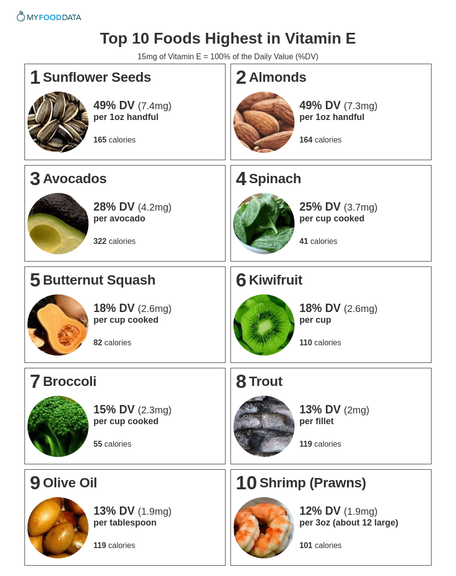 Top 10 Foods Highest In Vitamin E
