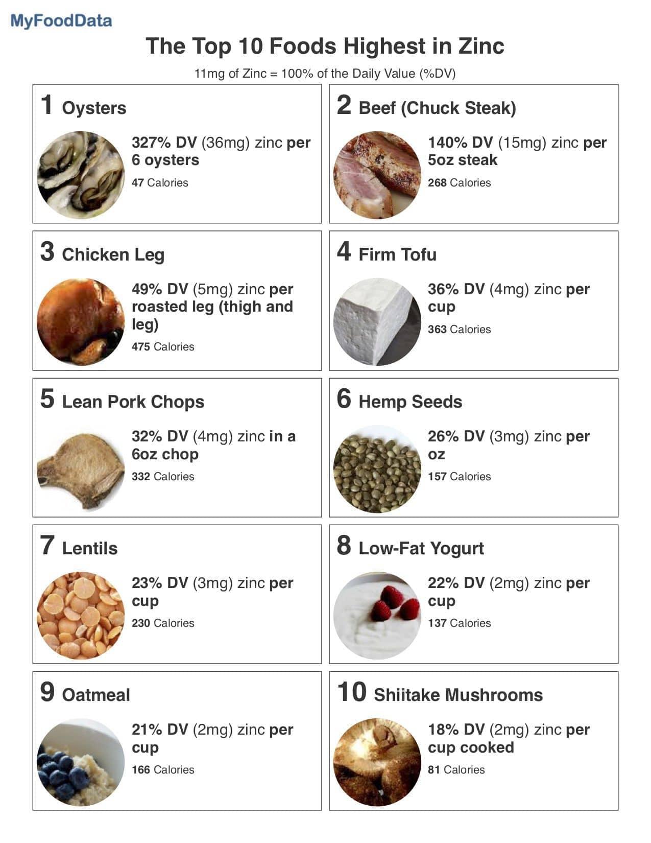 the top 10 foods highest in zinc. Black Bedroom Furniture Sets. Home Design Ideas